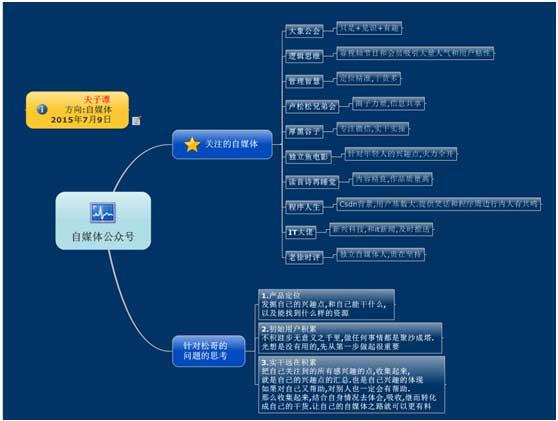 微信营销执行规划