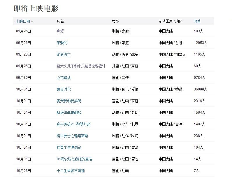 豆瓣电影之引流篇 网络推广 第8张