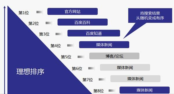 官方网站seo