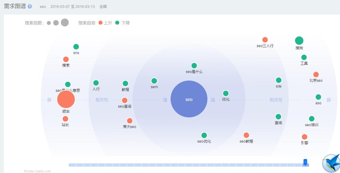 如何科学的分析网站用户需求,找出seo优化突破口