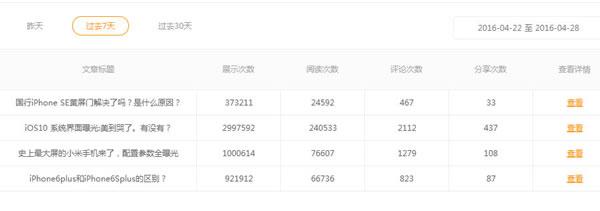 搜狐,新浪,一点资讯,UC订阅号自媒体平台哪家好 经验心得 第6张