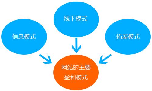个人站主网站盈利必须掌握的八个技巧