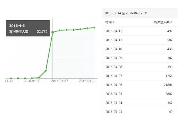 我是如何0成本获得25000个微信公众号粉丝的 经验心得 吸粉