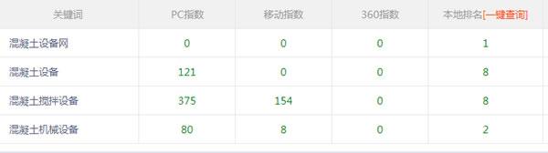 SEO独家干货:利用外链投票模型操作新站快速排名 SEO推广 第3张