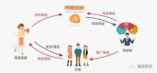 网赚教程:淘宝客新手培训之一-千贝网