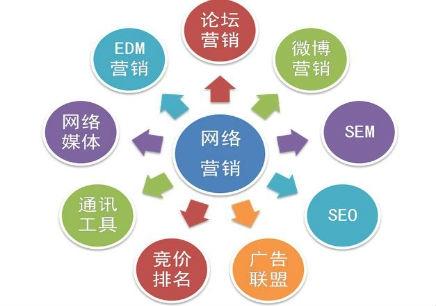 何为正确的网络营销实战学习方法?看这篇文章!!!-千贝网