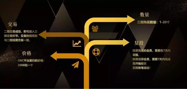 GBC平台是什么